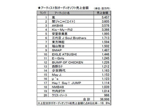 Ranking_sale_artist_thumb1